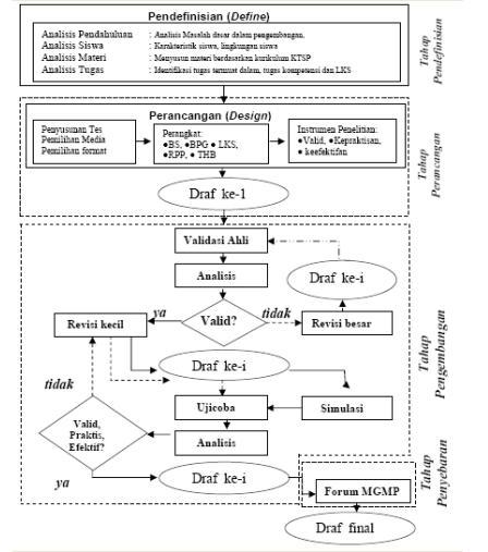 Pengembangan Perangkat Pembelajaran Matematika Realistik Materi ...